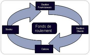 Une formation sur l importance du fonds de roulement d une entreprise infos - Fonds de roulement copropriete ...