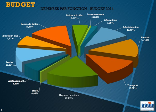Budget-2014-Valleyfield-Depenses-par-fonction