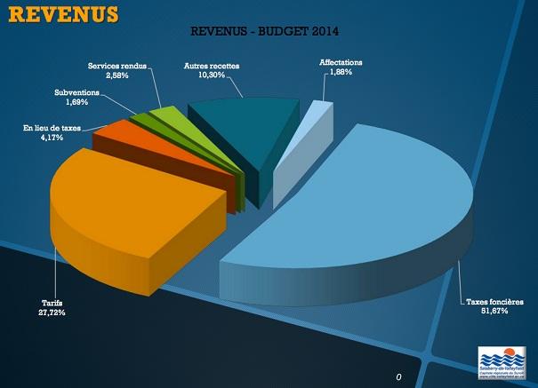 Budget-2014-Valleyfield-revenus