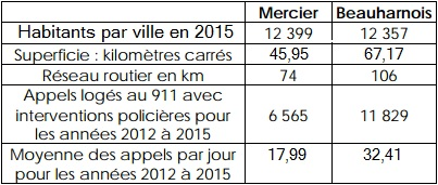tableau Ville de Mercier comparatif population et service de police