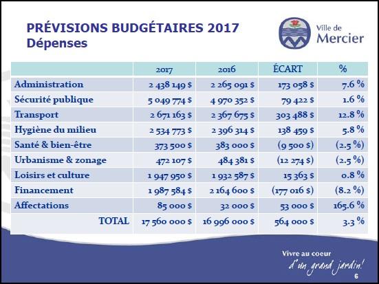 budget-2017-mercier-depenses-image-courtoisie