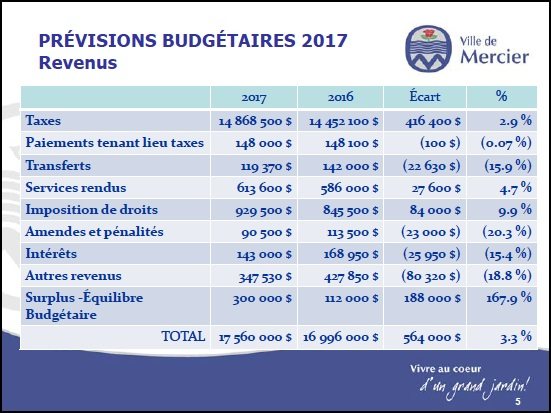 budget-2017-mercier-revenus-image-courtoisie