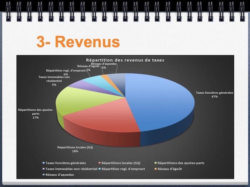 budget-2017-sainte-martine-3-revenus