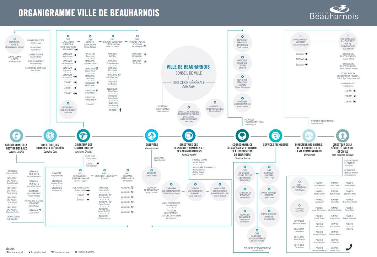 organigramme-ville-de-beauharnois-decembre-2016-visuel-courtoisie
