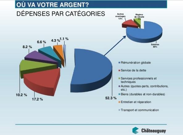 presentation-budget-2017-chateauguay-depenses-par-categories