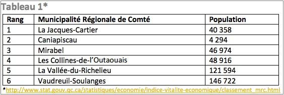tableau-donnees-isq-2016-des-mrc-courtoisie-cldvs