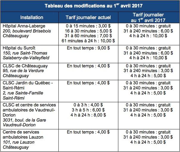 tableau stationnements CISSSMO modifications pour avril 2017
