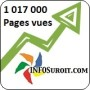 INFOSuroit.com passe le cap du million de pages vues!