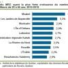Croissance du nombre des travailleurs – Beauharnois-Salaberry dans le Top 10 au Québec