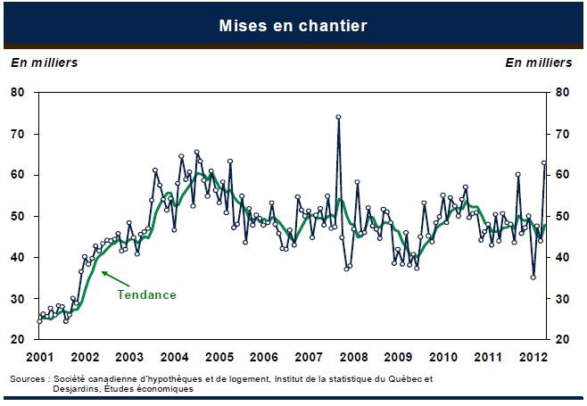 Indice-habitation-Desjardins-Graphique-mai-2012-Mises-en-chantier-Sources-SCHL-ISQ-et-Desjardins-Etudes-economiques