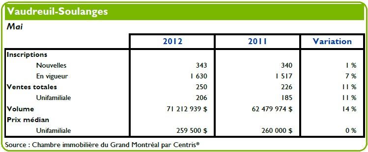 Immobilier-Tableau-chambre-immobiliere-grand-Montreal-mai-2012-publie-par-INFOSuroit-com_
