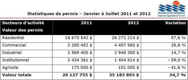 Valleyfield-tableau-Statistiques-permis-2011-2012-publie-par-INFOSuroit-com_
