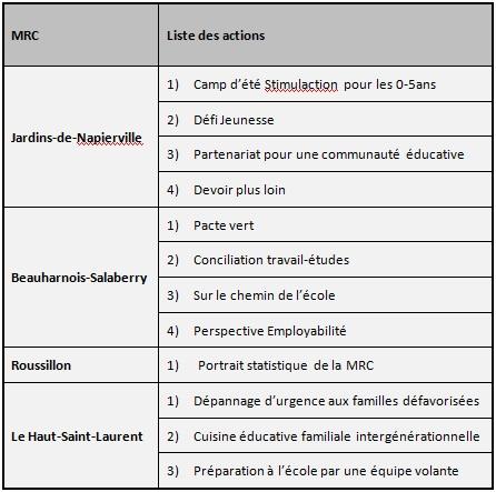 CRE-VHSL-Comite-CERES-Tableau-des-actions-publiee-par-INFOSuroit-com_