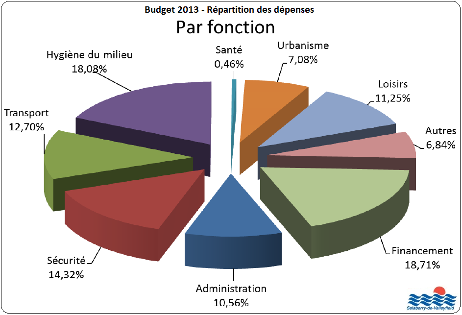 Budget 2013 Salaberry-de-Valleyfield depenses Tableau publie par INFOSuroit