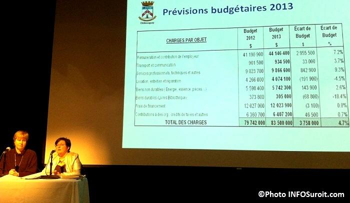 Nathalie-Simon-et-Manon-Tourigny-Budget-Chateauguay-2013-Photo-INFOSuroit-com_