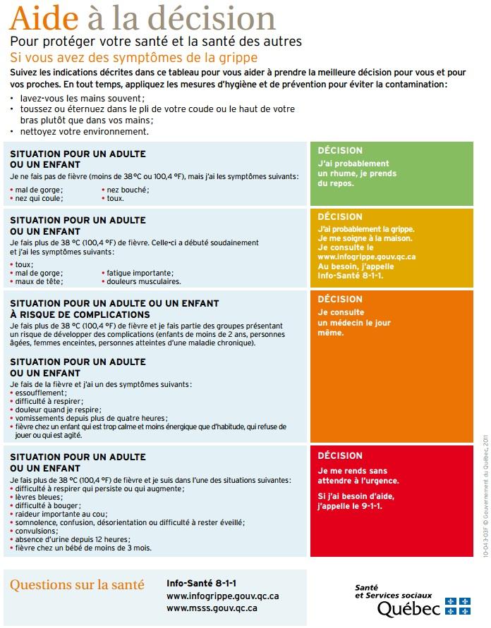 Outil-Aide-a-la-decision-Grippe-Gastro-Urgence-Document-CSSS_du_Suroit