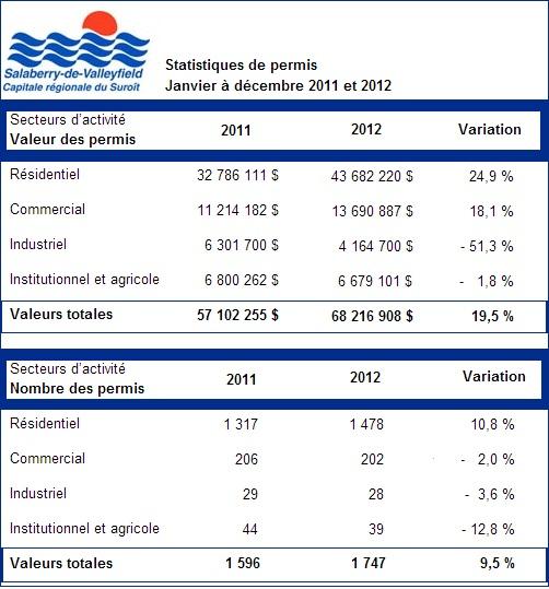Valleyfield-Tableau-Valeur-des-Permis-2012