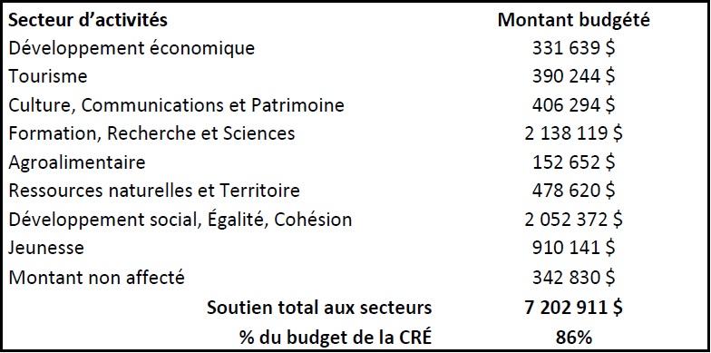 Budget-2013-CRE-photo-courtoisie-publiee-par-INFOSuroit