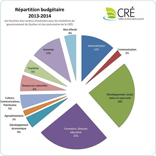 Budget-2013-CRE-repartition-photo-courtoisie-publiee-par-INFOSuroit