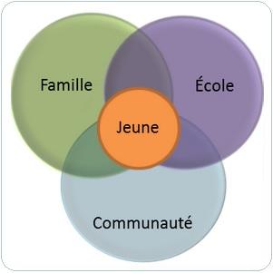 Famille-ecole-jeune-communaute-decrochage-scolaire-photo-courtoisie-publiee-par-INFOSuroit_com