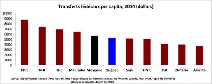 Tableau-transferts-federaux-Source-ISQ-et-Finances-Canada-publie-par-Guy-Leclair