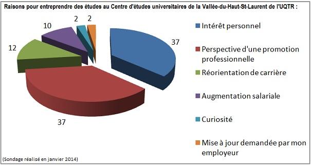 Sondage-Raisons-Etudes-Centre-d-etudes-universitaires-VHSL-UQTR-Tableau-publie-par-INFOSuroit