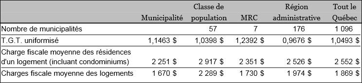 Beauharnois Charges fiscales moyennes Comparatifs MRC Monteregie et Qc Image courtoisie