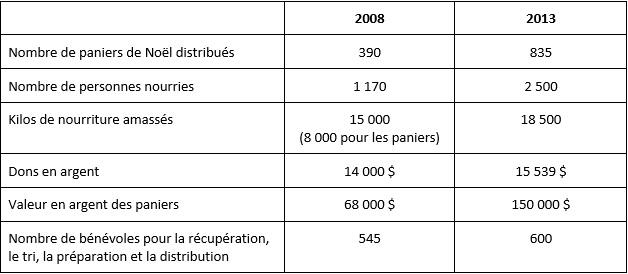 Tableau-statistiques-Guignolee-des-paroisses-photo-courtoisie-publiee-par-INFOSuroit_com