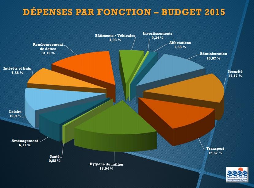 Depenses-Budget-2015-Valleyfield-photo-courtoisie-publiee-par-INFOSuroit_com