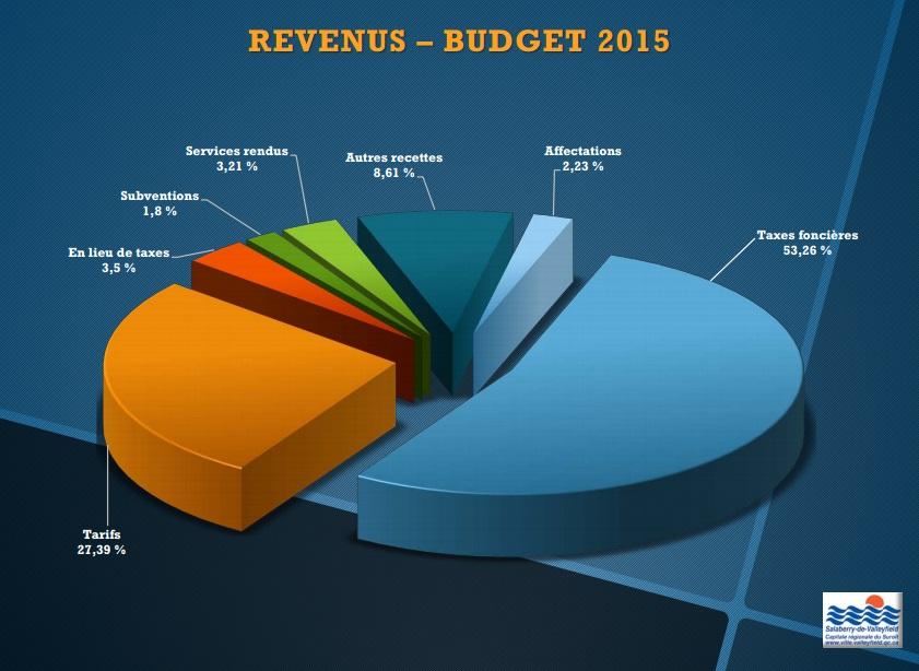 Revenus-budget-2015-Valleyfield-photo-courtoisie-publiee-par-INFOSuroit_com