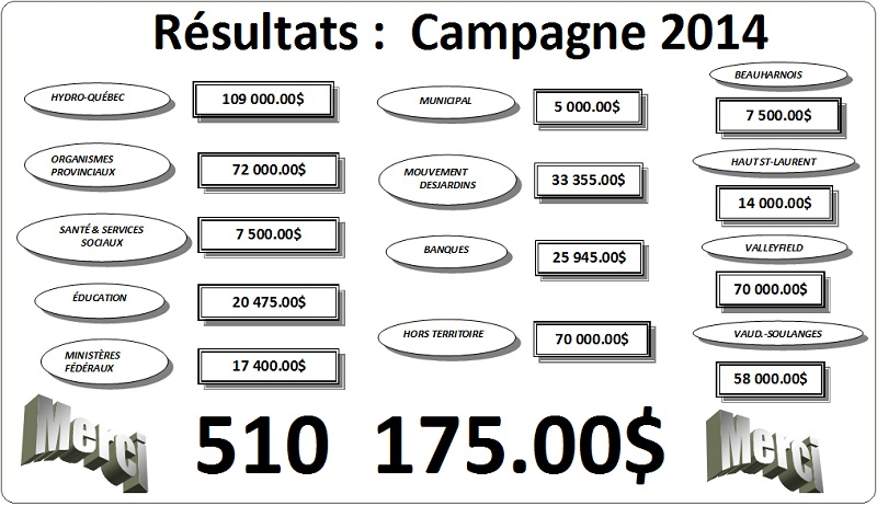 Bilan-campagne-souscription-Centraide_Sud_Ouest-2014-tableau-photo-courtoisie-publiee-par-INFOSuroit_com