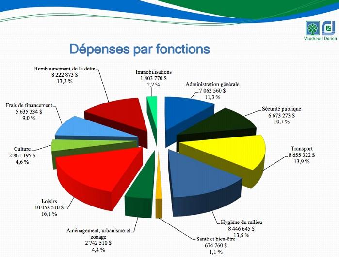 Rapport financier 2014 Ville Vaudreuil-Dorion Depenses par fonctions