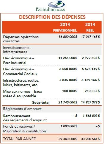 Beauharnois Tableau Description des depenses Image courtoisie