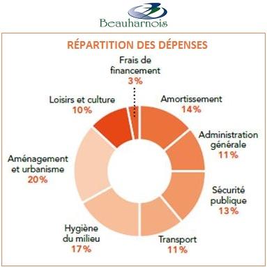 Beauharnois Tableau Repartition des depenses Image courtoisie