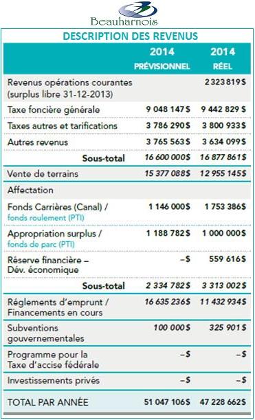 Beauharnois Tableau description des revenus Image courtoisie