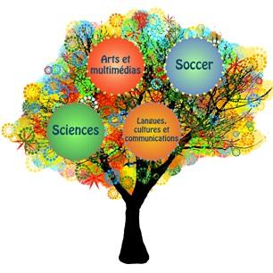 College_Heritage arbre Web des 4 passions Image courtoisie