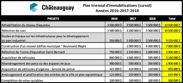 Chateauguay - tableau plan triennal immobilisations 2016-2018