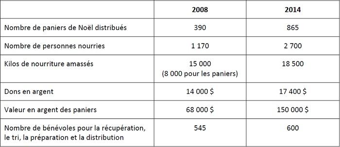 Tableau-statistiques-Guignolee-des-Paroisses-Valleyfield-photo-courtosie-publiee-par-INFOSuroit-com