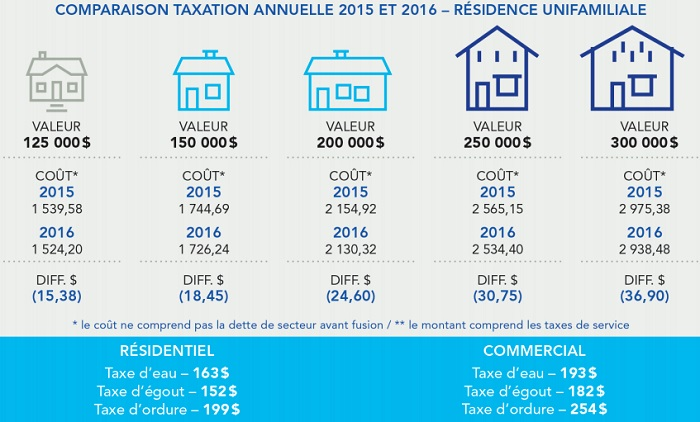Budget Beauharnois comparaison taxe annuelle residence familiale Image courtoisie