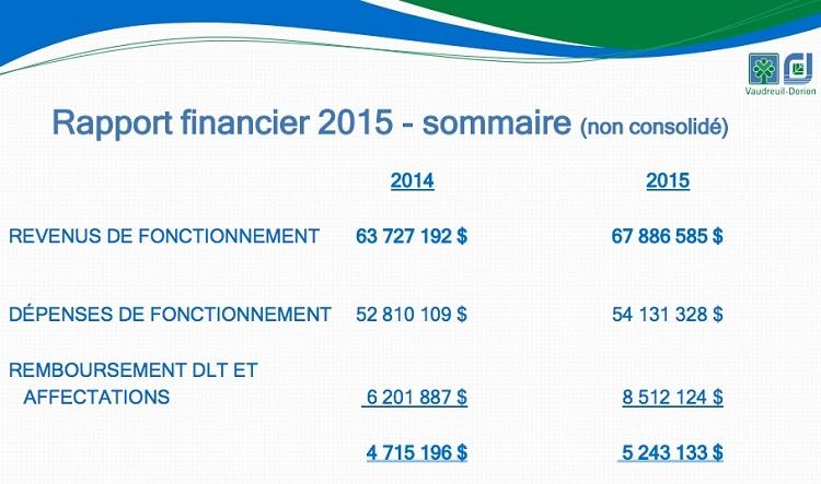 Vaudreuil-Dorion Rapport financier 2015 Sommaire courtoisie VD