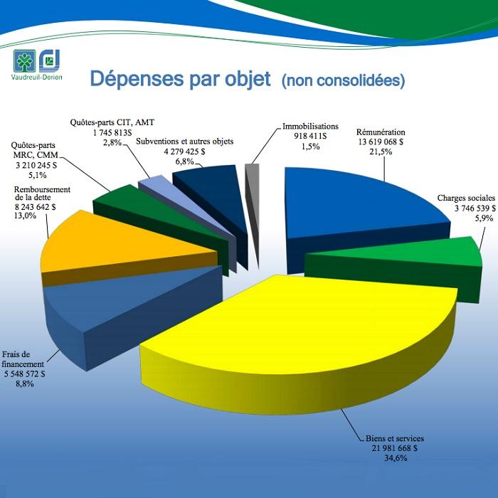 Vaudreuil-Dorion rapport financier 2015 Depenses tableau courtoisie VD