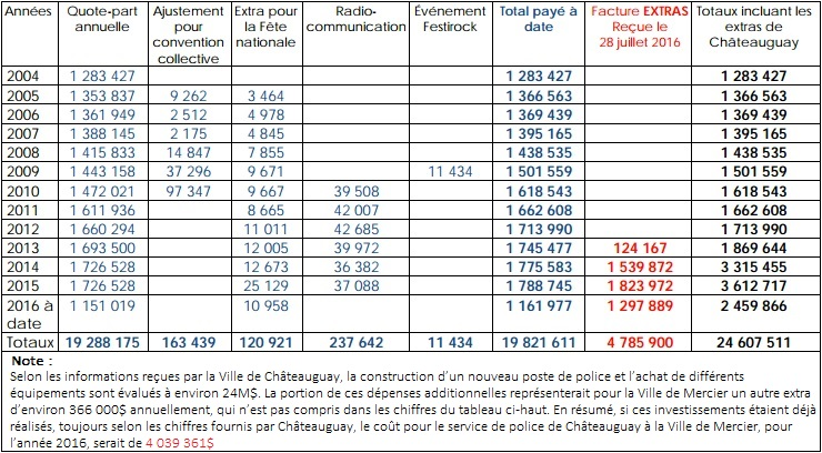 tableau Ville de Mercier Couts service de police Tableau courtoisie Mercier