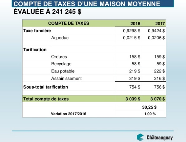 presentation-budget-2017-chateauguay-compte-taxes-maison-moyenne