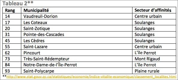 tableau-donnees-isq-2016-municipalites-courtoisie-cldvs