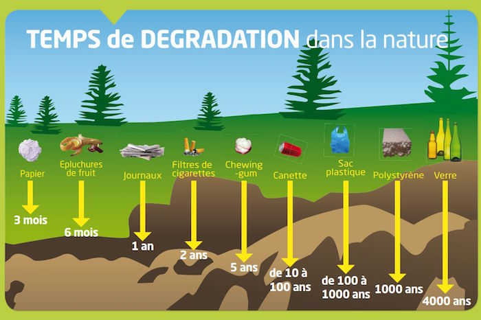 dechets temps de degradation dans la nature Image courtoisie Valleyfield