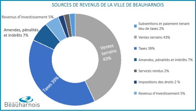Beauharnois Etats_financiers 2016 Tableau source de revenus Image courtoisie