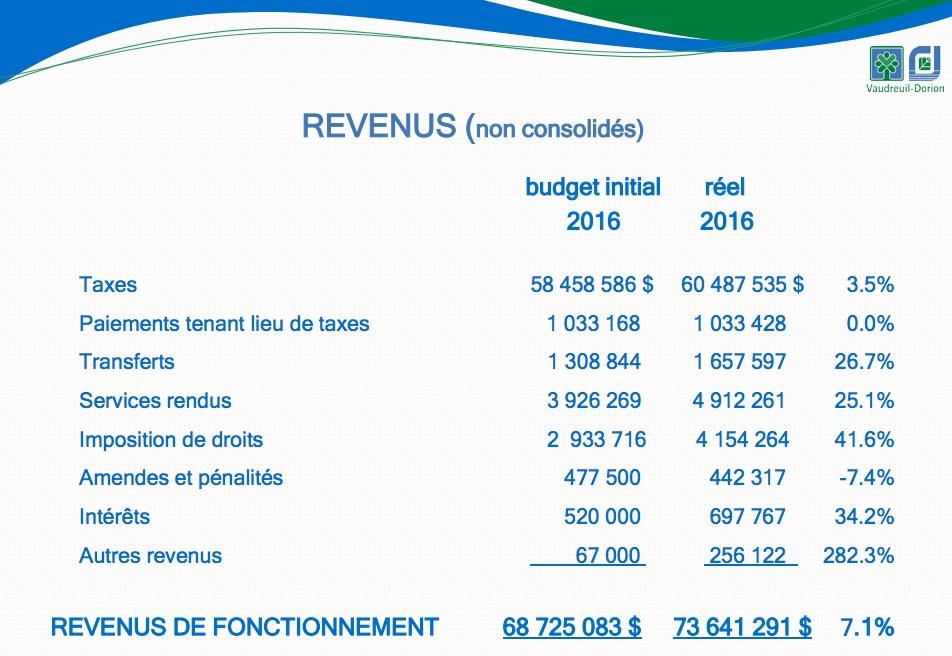 rapport financier 2016 Ville vaudreuil-Dorion tableau revenus