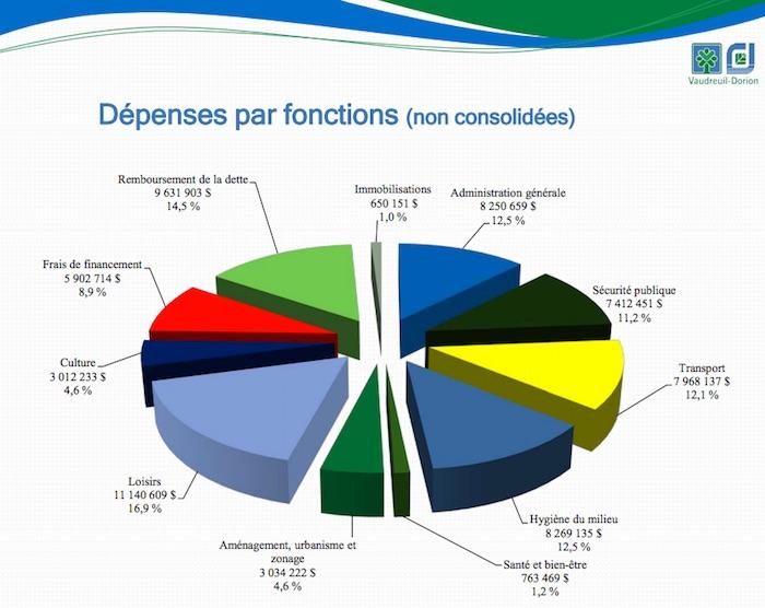 rapportfinancier2016 Vaudreuil-Dorion depenses par fonctions tableau