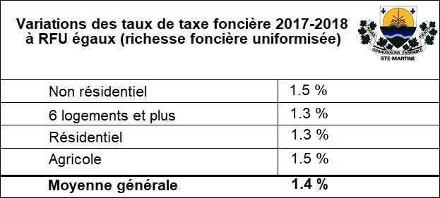 Budget 2018 - Tableau Variation des taux de taxe fonciere RFU egaux Image courtoisie Ste-Martine