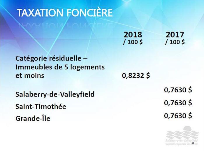 budget 2018 Ville Valleyfield visuel Taxation fonciere page 33 publie par INFOSuroit